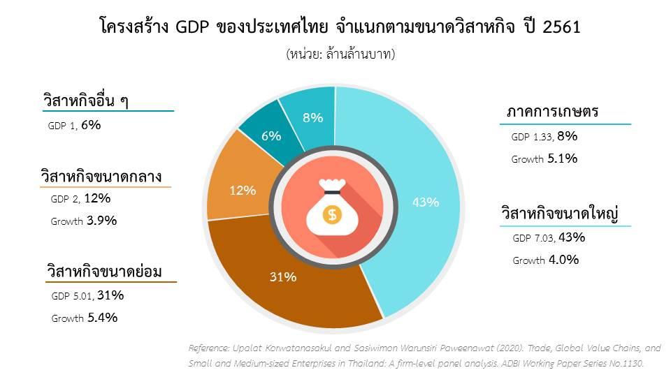 กราฟที่ 1 โครงสร้าง GDP ของประเทศไทย จำแนกตามขนาดวิสาหกิจ ปี 2561