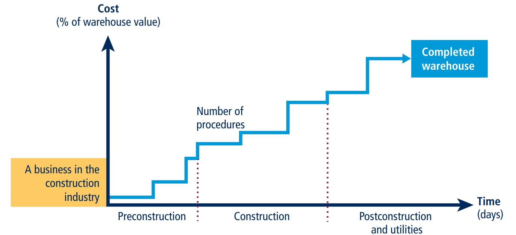 ภาพแสดง ระยะเวลา ต้นทุน และจำนวนขั้นตอนในการปฏิบัติตามพิธีการในการสร้างคลังสินค้า