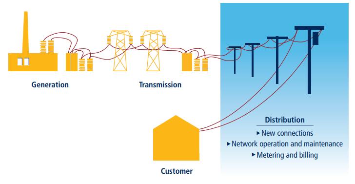 กระบวนการการกระจายการเชื่อมต่อไฟฟ้าสาธารณูปโภคที่มา: Doing Business database