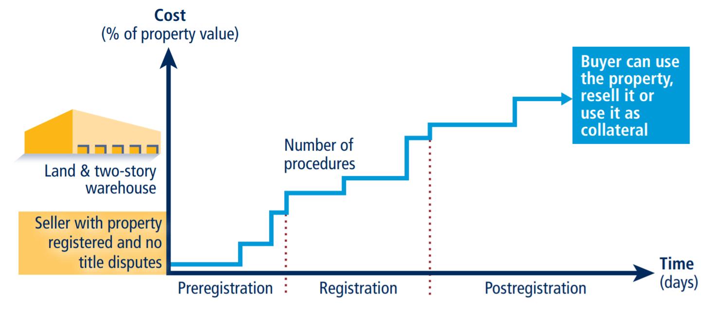 เวลา ค่าใช้จ่าย และจำนวนขั้นตอนที่ต้องใช้ในการโอนทรัพย์สินระหว่างบริษัทสองแห่งภายในประเทศที่มา: Doing Business database
