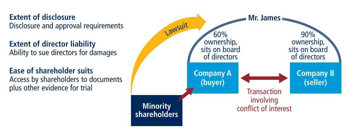 ภาพแสดงผู้ถือหุ้นส่วนน้อยได้รับการคุ้มครองจากความขัดแย้งทางผลประโยชน์ได้ดีเพียงใด?ที่มา: Doing Business database